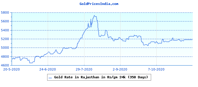 Gold Rate in Rajasthan in Rs/gm 24k (350 Days)