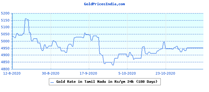 Gold Rate in Tamil Nadu in Rs/gm 24k (180 Days)