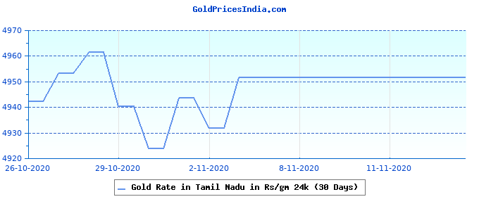 Gold Rate in Tamil Nadu in Rs/gm 24k (30 Days)