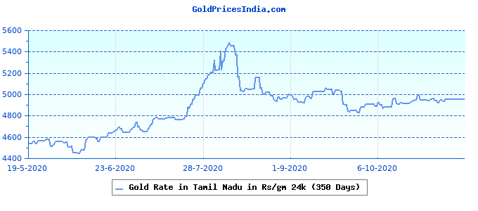 Gold Rate in Tamil Nadu in Rs/gm 24k (350 Days)