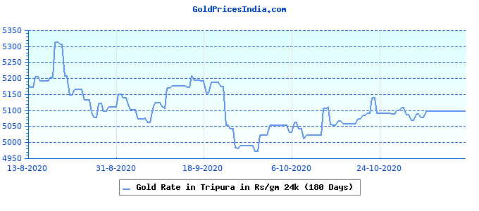 Gold Rate in Tripura in Rs/gm 24k (180 Days)