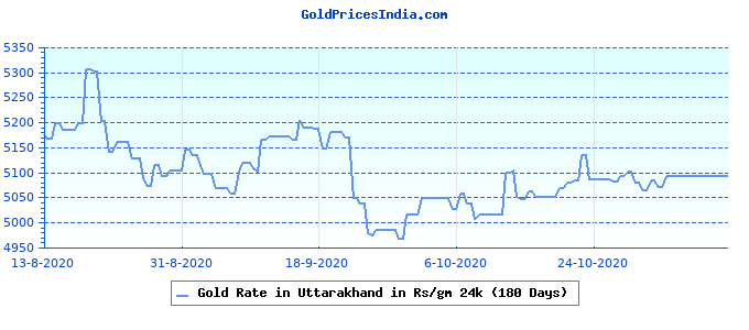 Gold Rate in Uttarakhand in Rs/gm 24k (180 Days)