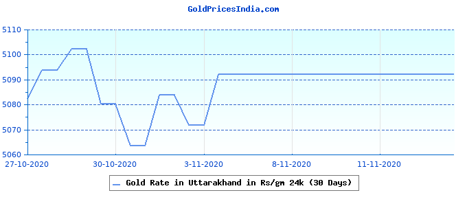 Gold Rate in Uttarakhand in Rs/gm 24k (30 Days)