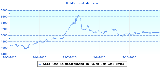 Gold Rate in Uttarakhand in Rs/gm 24k (350 Days)