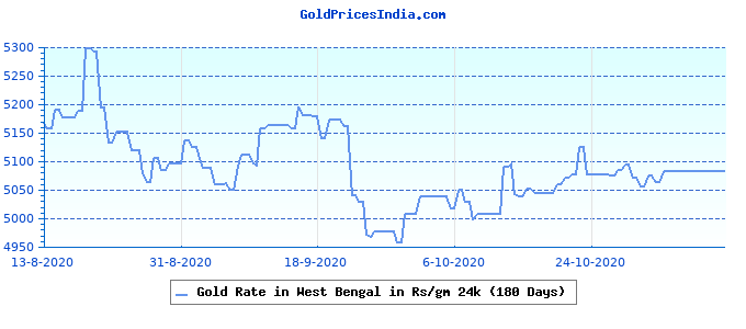 Gold Rate in West Bengal in Rs/gm 24k (180 Days)